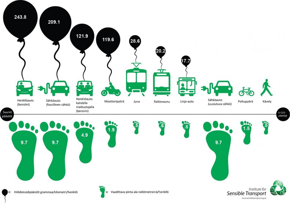 Eri kulkumuotojen päästöt kuvana